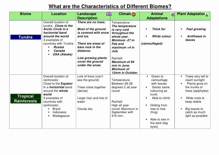 4.4 Biomes Worksheet Answers Unique Biome Sheet Answers