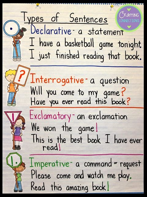 4 Types Of Sentences Worksheet Lovely are You Teaching Students to Identify the Four Types Of