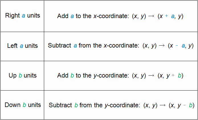 5.8 Special Right Triangles Worksheet New Algebraic Representations Of Translations