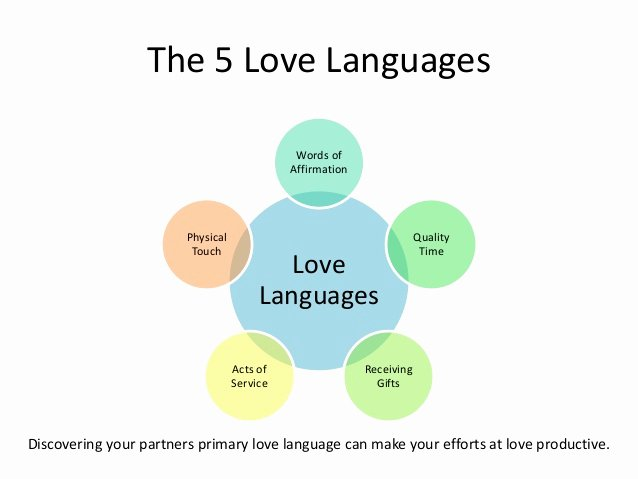 5 Love Languages Worksheet Beautiful the 5 Love Languages the Secret to Love that Lasts