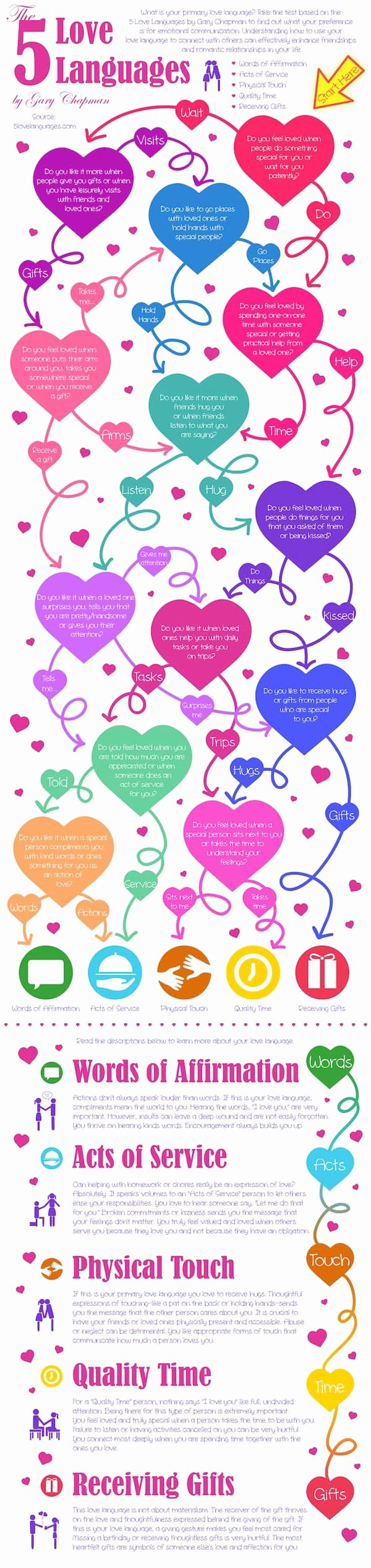5 Love Languages Worksheet Inspirational How to Speak the Same Love Language as Your Partner