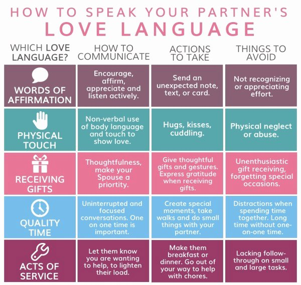 5 Love Languages Worksheet New the Art Of Couples Munication How to Municate