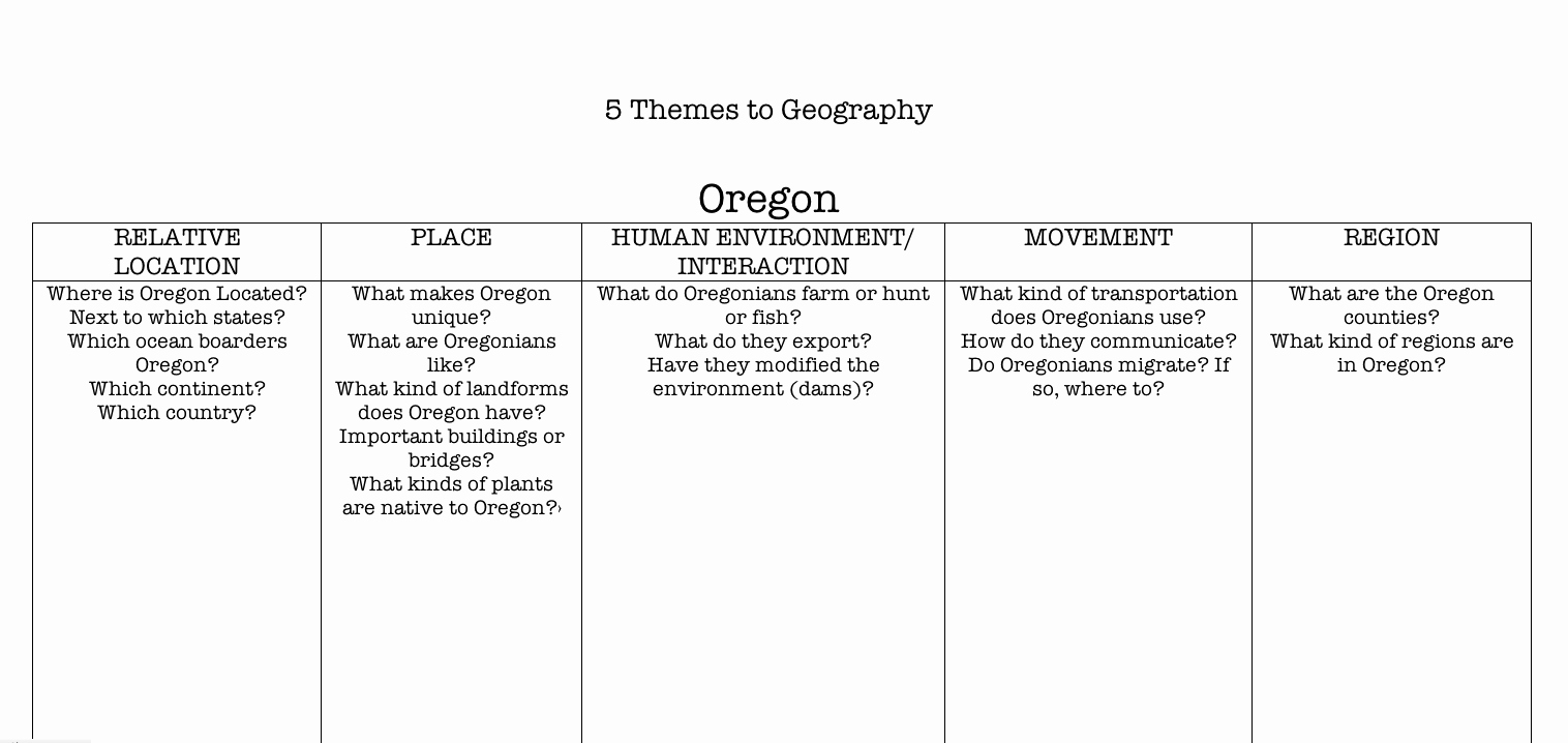 5 themes Of Geography Worksheet Elegant Team Sequoia the Five themes Of Geography oregon