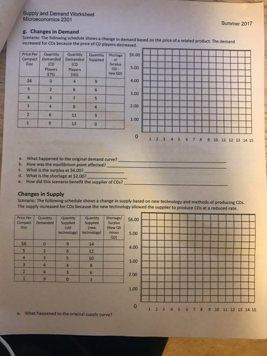 6.3 Biodiversity Worksheet Answers Beautiful solved Supply and Demand Worksheet Microeconomics 2302 Sp