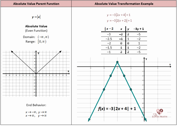 Absolute Value Function Worksheet Awesome Graphing Absolute Value Equations Worksheet Equations