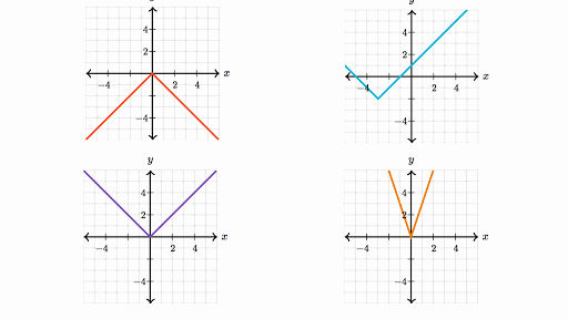 Absolute Value Function Worksheet Fresh April 2018 – Kipp Renaissance High School
