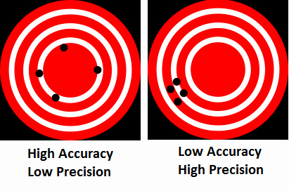 Accuracy and Precision Worksheet Best Of Accuracy Driverlayer Search Engine