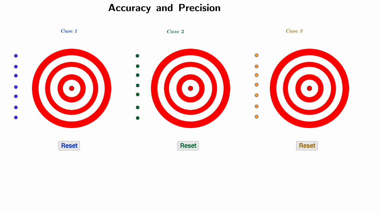 Accuracy and Precision Worksheet Fresh Accuracy and Precision Geogebra