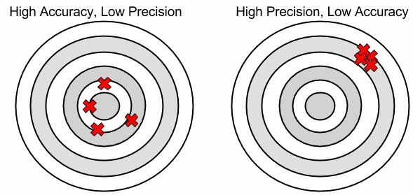 Accuracy and Precision Worksheet Unique Precision Versus Accuracy