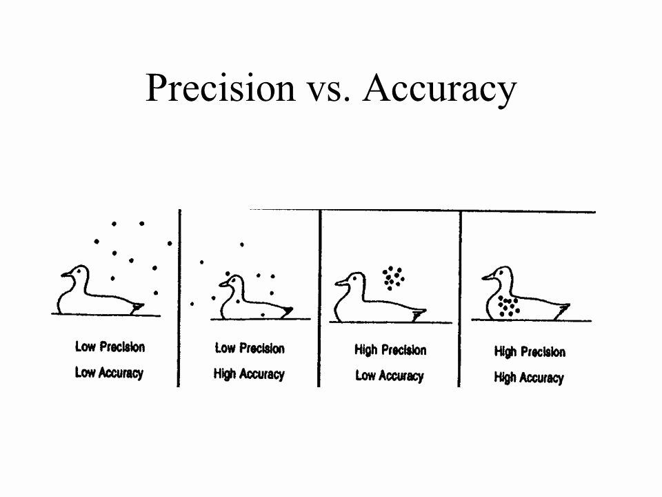 Accuracy Vs Precision Worksheet Beautiful Accuracy and Precision Worksheet the Best Worksheets Image