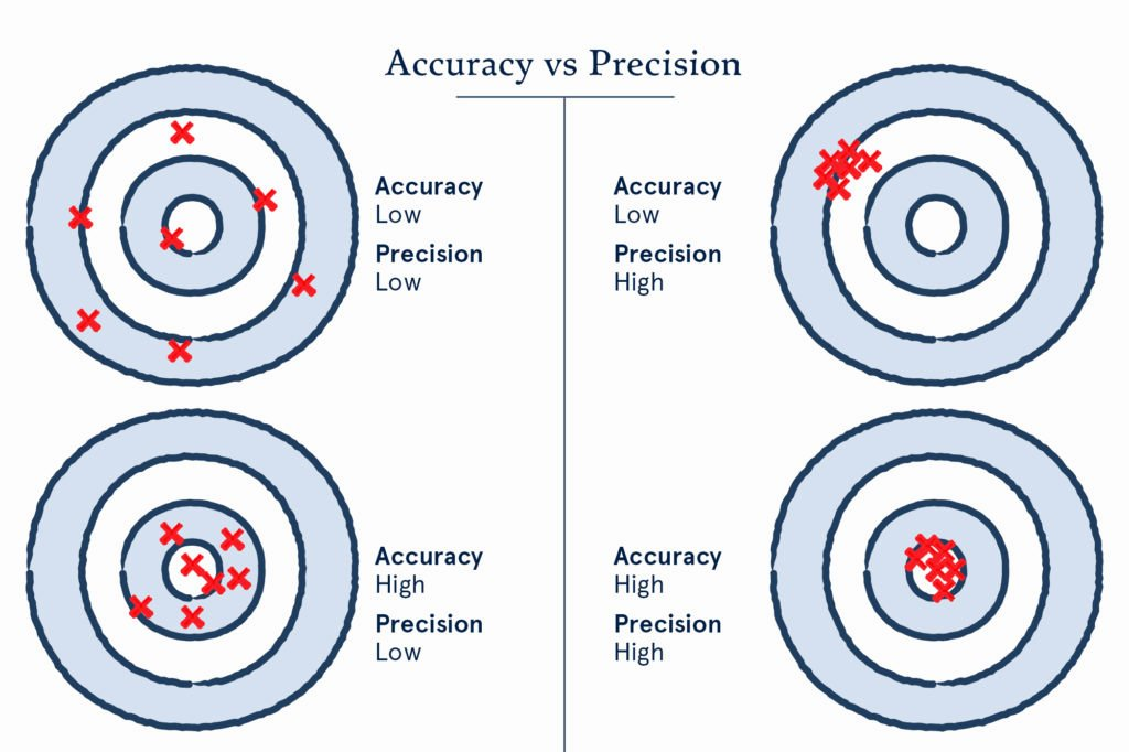 Accuracy Vs Precision Worksheet Best Of Weighty Decisions Coffee Scales In Depth