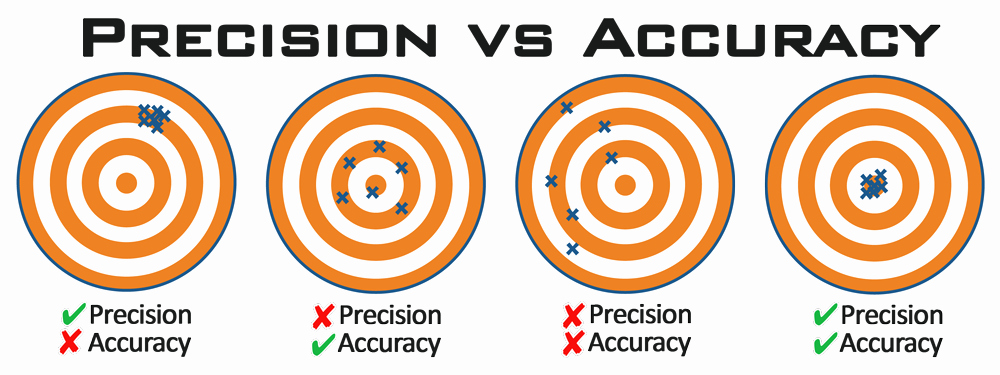 Accuracy Vs Precision Worksheet Elegant Lockhart Tactical What S A Chassis and why Do I Need E
