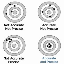 Accuracy Vs Precision Worksheet Inspirational Accuracy Versus Precision Beanbag toss