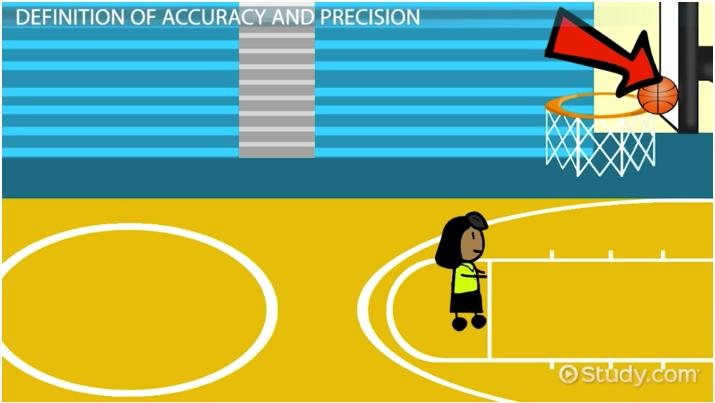 Accuracy Vs Precision Worksheet Inspirational Accuracy Vs Precision In Chemistry Definitions