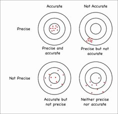 Accuracy Vs Precision Worksheet Lovely Density Worksheets with Answers