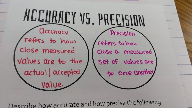 Accuracy Vs Precision Worksheet New Math = Love Accuracy Precision Error and Percent Error