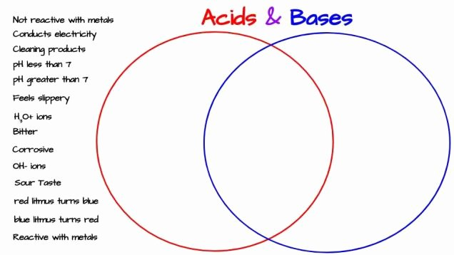 Acid and Base Worksheet Answers Awesome Acids & Bases Venn Diagram Activity – Middle School