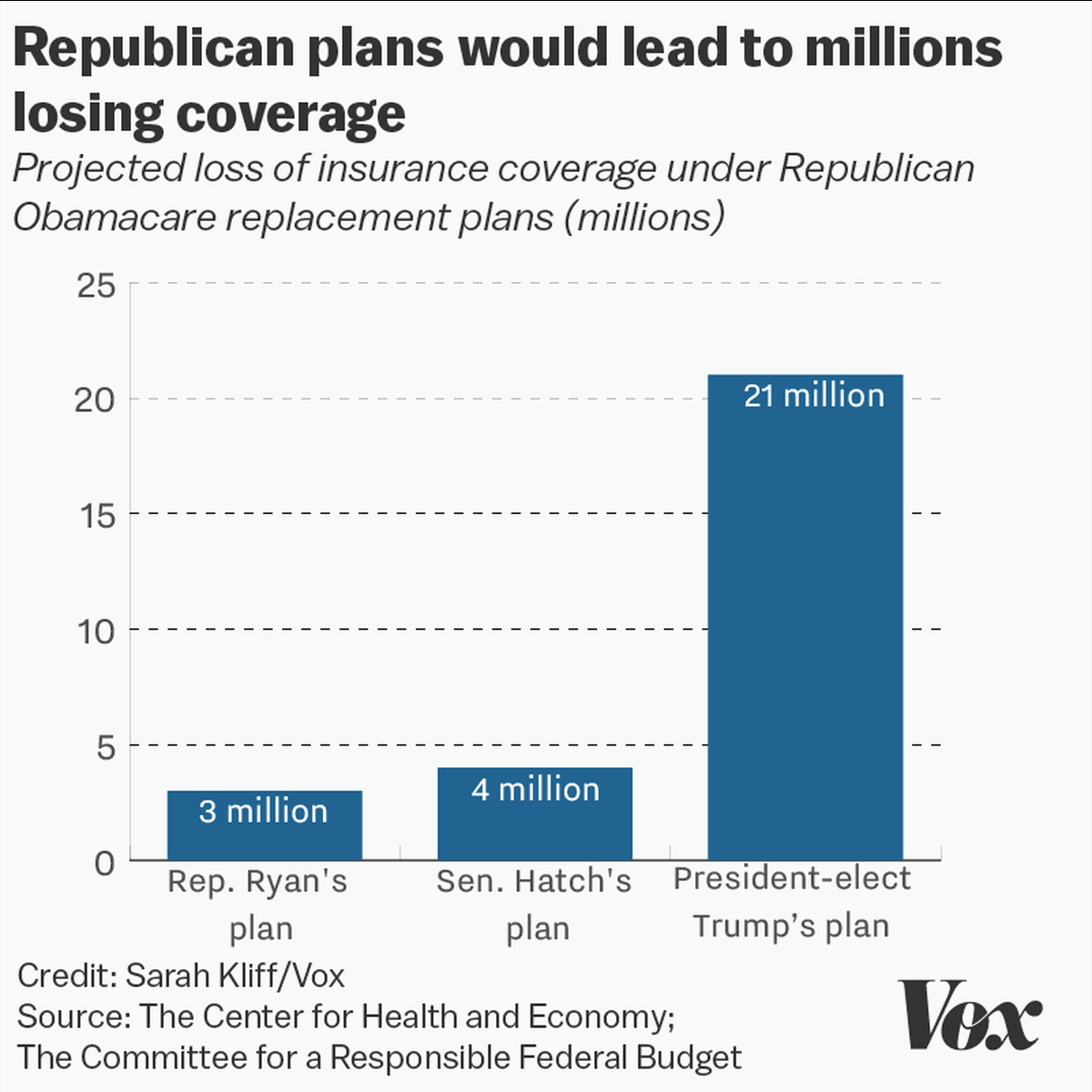 Affordable Care Act Worksheet Elegant 15 Charts that Show How Obamacare Works now — and How