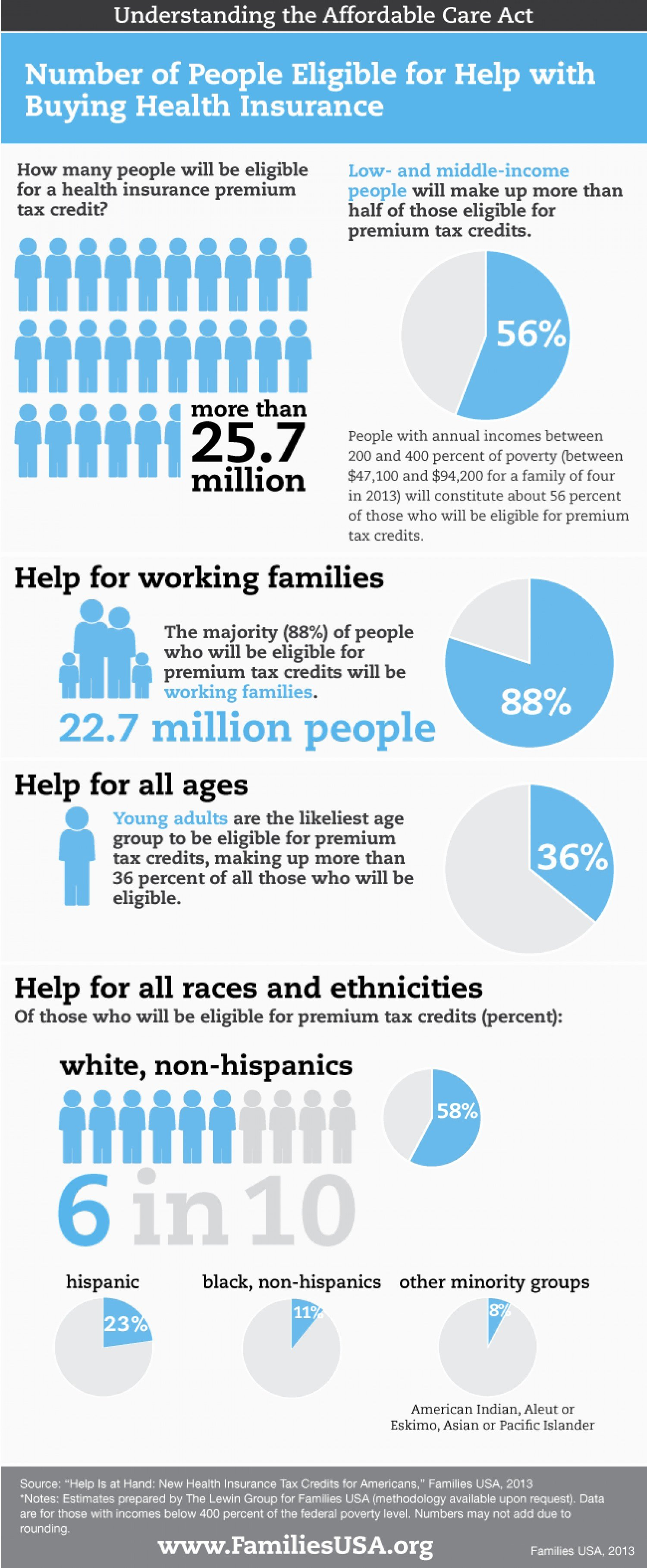 Affordable Care Act Worksheet Elegant Number Of People Eligible for Help with Buying Health