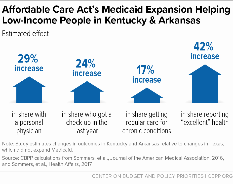 Affordable Care Act Worksheet Fresh Medicaid Expansion Has Improved People's Health Access to