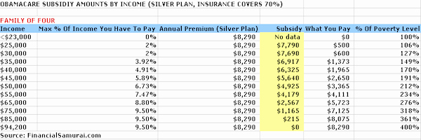 Affordable Care Act Worksheet New Subsidy Amounts by In E Limits for the Affordable Care