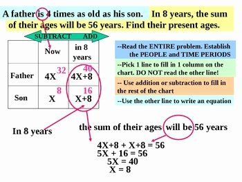 Age Word Problems Worksheet Beautiful Mon Core Algebra Word Problems Age Problems