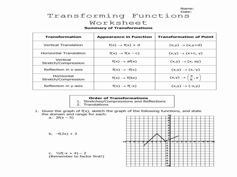 Algebra 1 Functions Worksheet Fresh Algebra 1 Function Notation Worksheet Free Printable