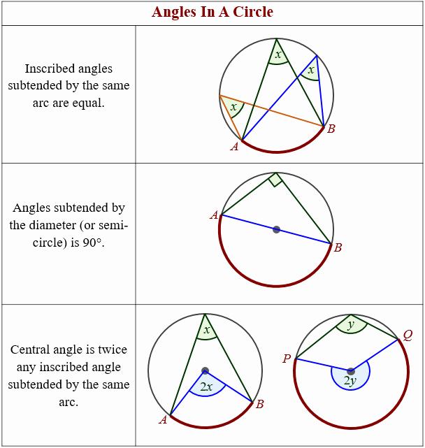 angles circle