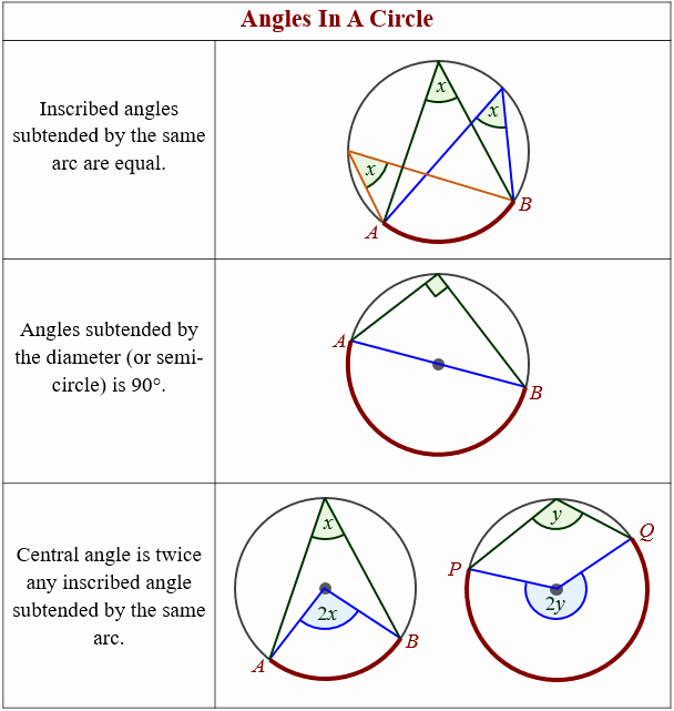 Angles In Circles Worksheet Inspirational Angles In A Circle theorems solutions Examples Videos