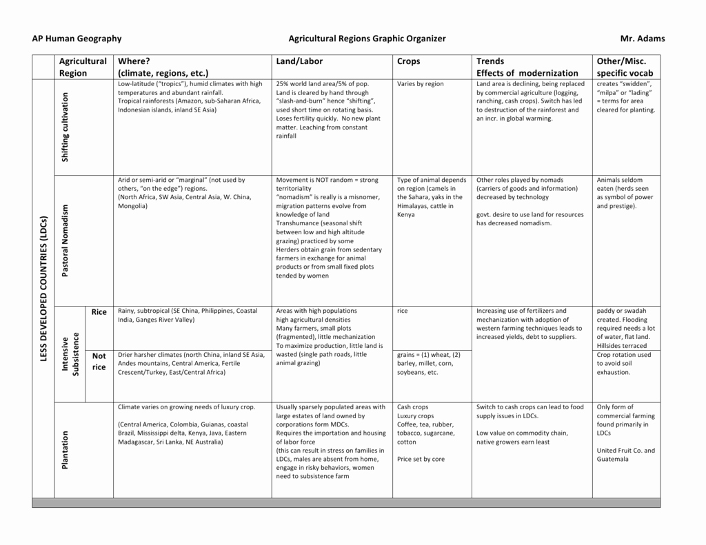 Ap Human Geography Worksheet Answers Lovely Ap Human Geography Agricultural Regions Graphic organizer Mr