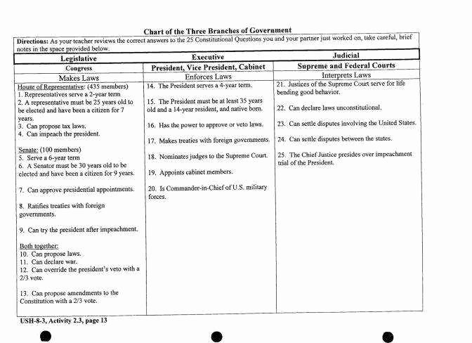 Articles Of Confederation Worksheet Fresh Articles Confederation Worksheet