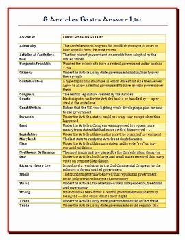 Articles Of Confederation Worksheet Inspirational We the People Lesson 8 Worksheet Puzzles the Articles Of