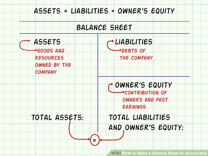 Assets and Liabilities Worksheet Inspirational Dentrodabiblia assets and Liabilities Worksheet