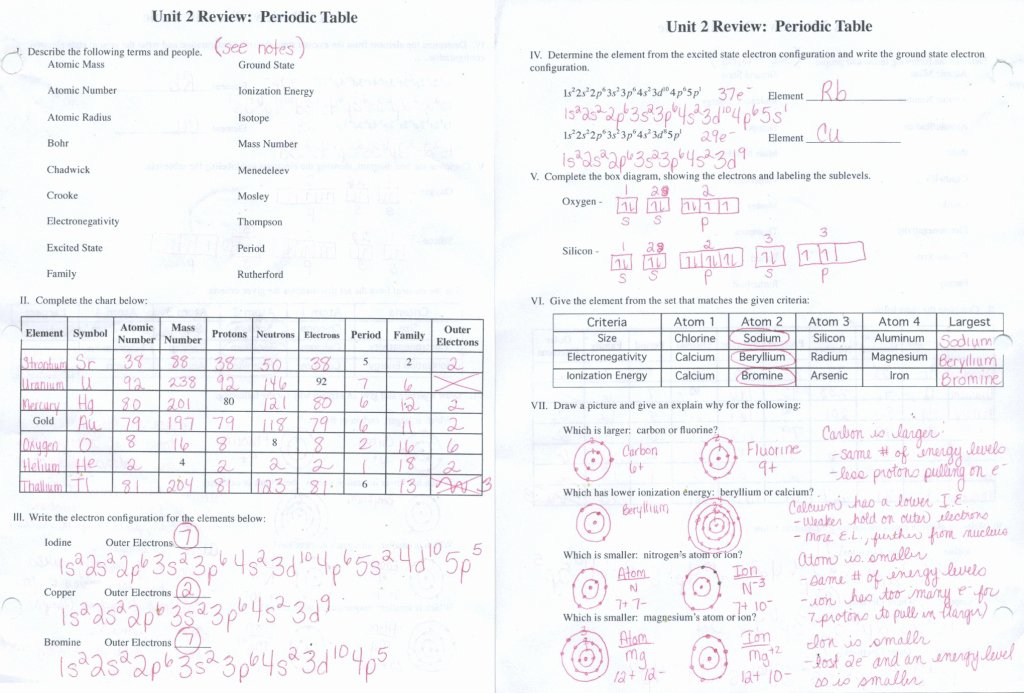 Atomic Structure Review Worksheet Unique Our Review Of Rontavstudio atomic Number and Mass Number