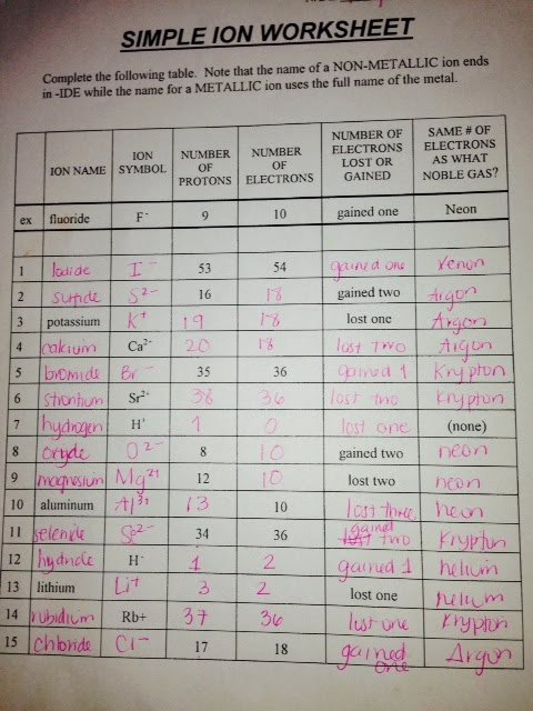 Atoms and Ions Worksheet Answers Lovely Chemistry I 2013 2014 ast Chemistry