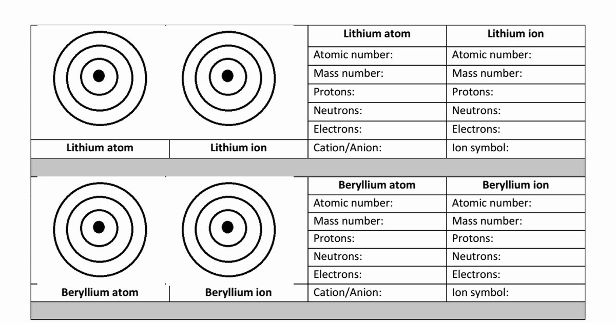 Atoms and Ions Worksheet Best Of atoms Worksheet