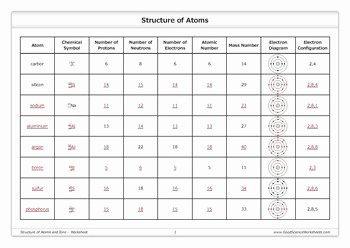 Atoms and Ions Worksheet Fresh Structure Of atoms and Ions [worksheet] by Good Science