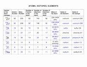 Atoms and isotopes Worksheet Answers Beautiful atoms isotopes Elements Worksheet solution atoms