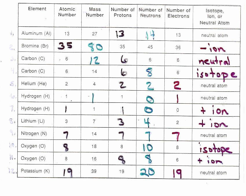 Atoms and isotopes Worksheet Answers Fresh isotopes Worksheet