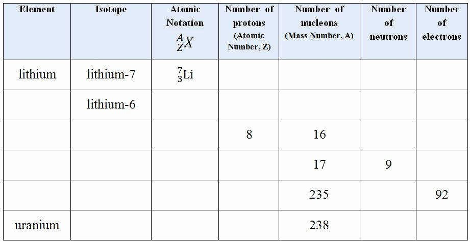 Atoms and isotopes Worksheet Answers Luxury isotope Worksheet