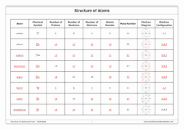 Atoms Vs.ions Worksheet Answers Luxury Structure Of atoms and Ions [worksheet] by