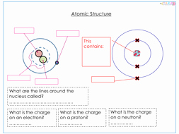 Atoms Worksheet Middle School Luxury atomic Structure Worksheet by thescienceresourcebank