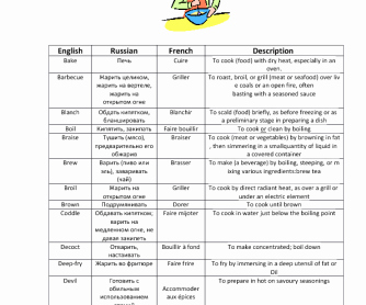 Basic Cooking Terms Worksheet Elegant Verbs for Cooking
