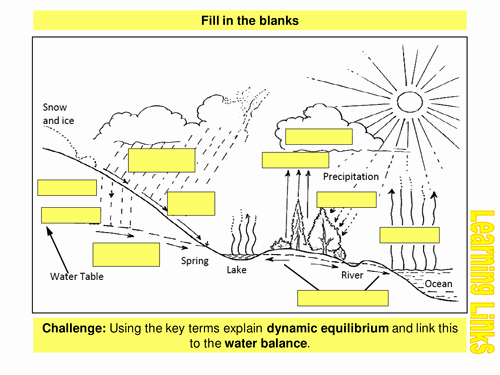 Before the Flood Worksheet Inspirational River Processes Erosion and Transportation by Uk