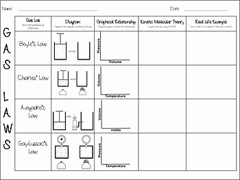 Behavior Of Gases Worksheet Beautiful Gas Laws and the Kinetic Molecular theory Summary Chart by