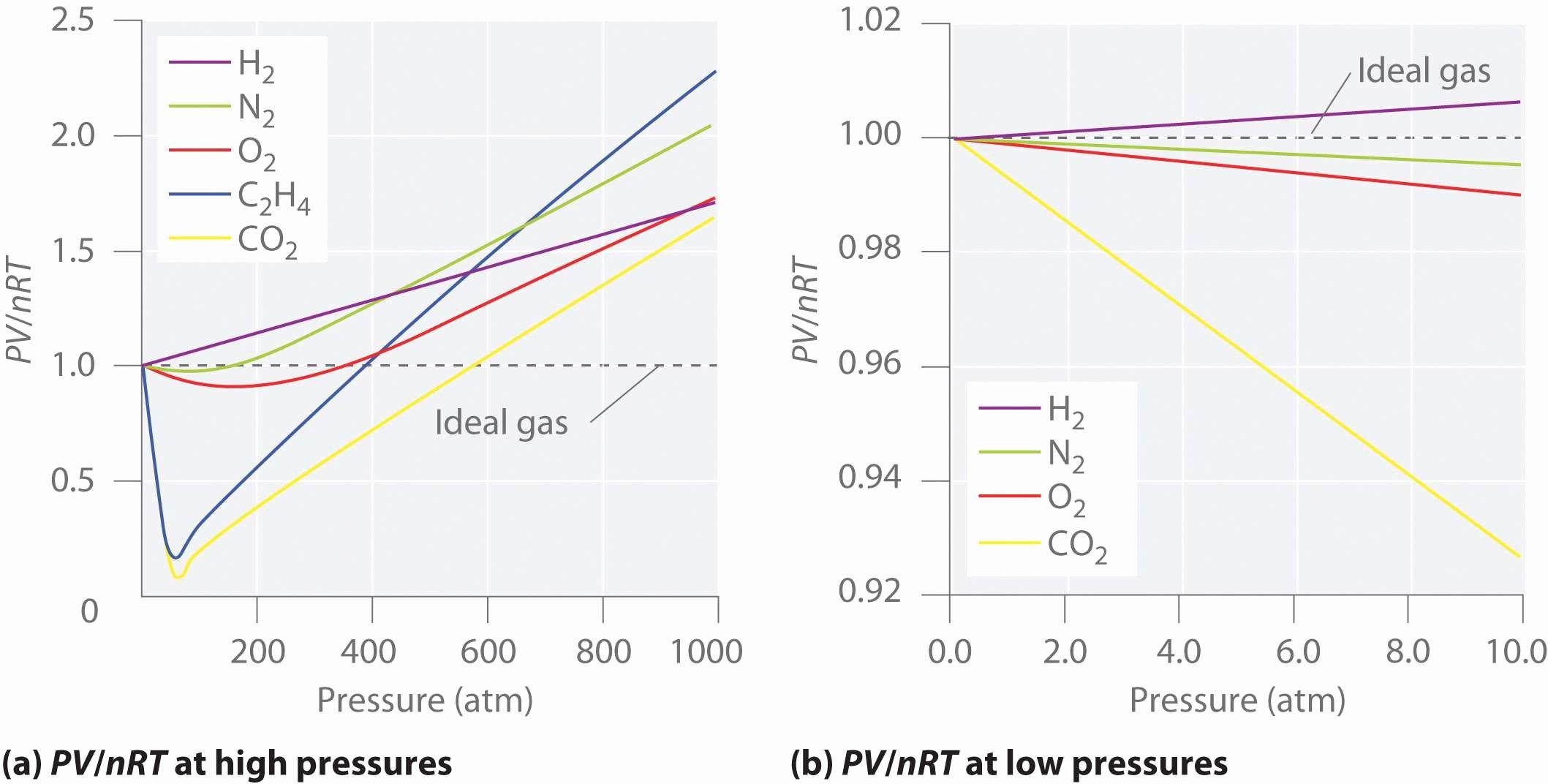 Behavior Of Gases Worksheet Luxury Bined Gas Law Worksheet Answer Key Worksheet Idea
