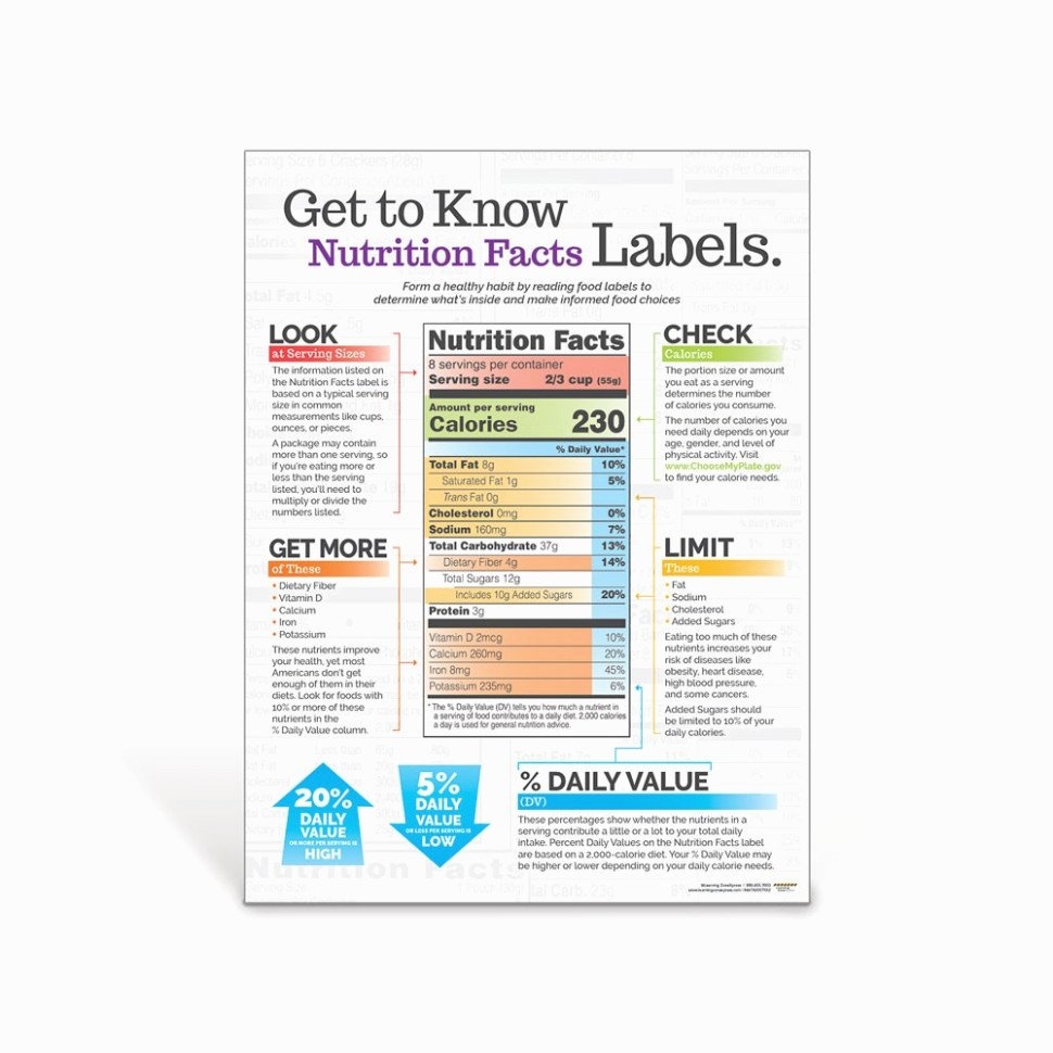 Blank Nutrition Label Worksheet Awesome What S so Trendy About Blank