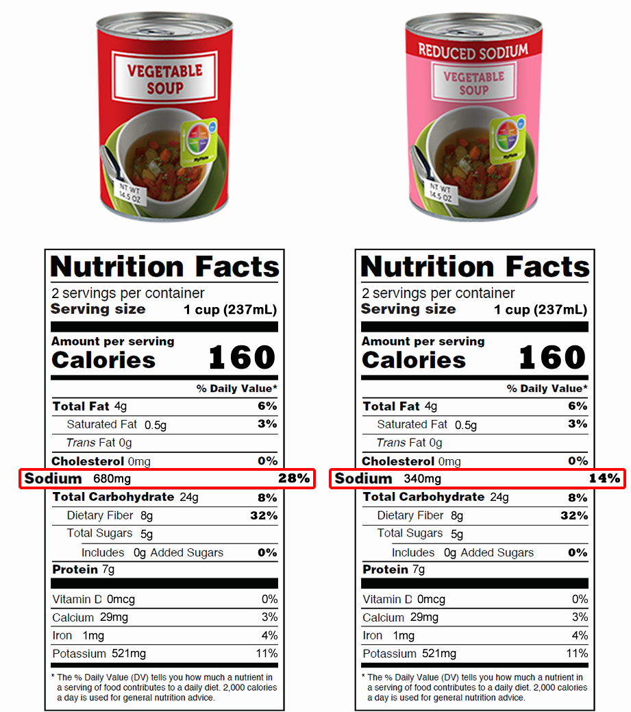 Blank Nutrition Label Worksheet Best Of Read the Food Label