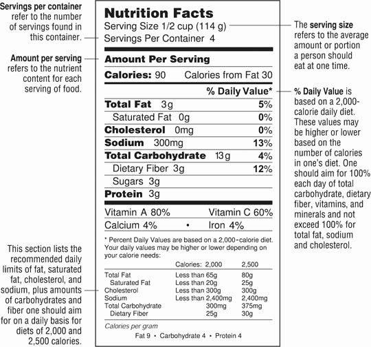 Blank Nutrition Label Worksheet Inspirational 14 Best Of Usda Nutrition Label Worksheet Food