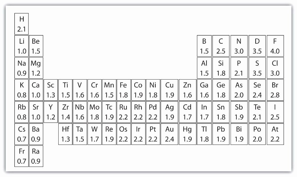 Blank Periodic Table Worksheet Luxury Blank Periodic Table Template Excel Blankperiodictable
